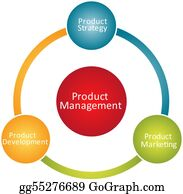 Management - Product Management Business Diagram
