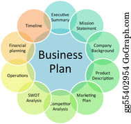Management - Business Plan Management Diagram