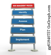 Management - 3d Risk Management