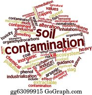 Nematode - Word Cloud For Soil Contamination