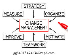Management - Change Management Flow Chart Marker