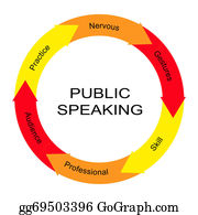 Public-Speaking - Public Speaking Word Circle Concept