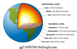 Stock Illustrations - Earth core structure to scale - isolated ...