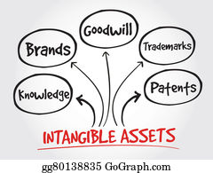 csr intangible asset or liability An intangible asset is an asset that is not physical in nature goodwill, brand  recognition and intellectual property, such as patents, trademarks and copyrights, .