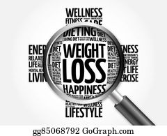 Cellulite - Weight Loss Word Cloud