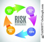 Risk Management Clip Art Royalty Free Gograph The clipart is related to self management , management , self assessment. risk management clip art royalty free